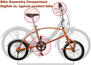 Bigfish bike geometry compared to typical bicycle