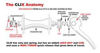 Diagram of the CLIX quick release system
